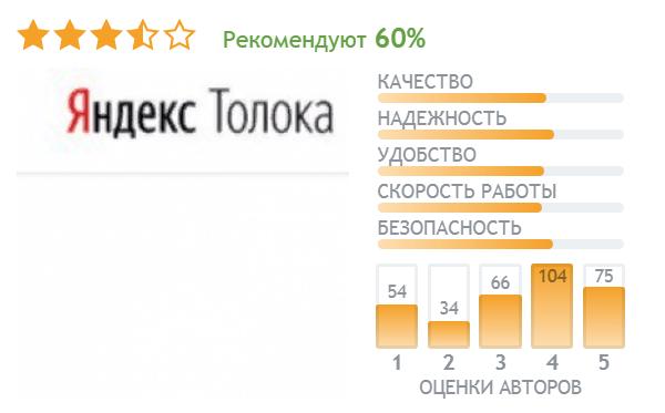 Рейтинг сервиса