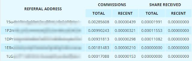 Партнерская статистика на Freebitcoin