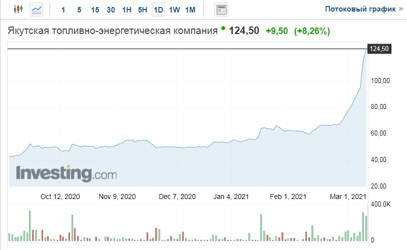 """Изменения стоимости акций компании """"Ятэк"""""""