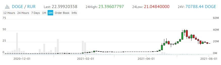 DOGE / RUR конец 2020 и начало 2021 года