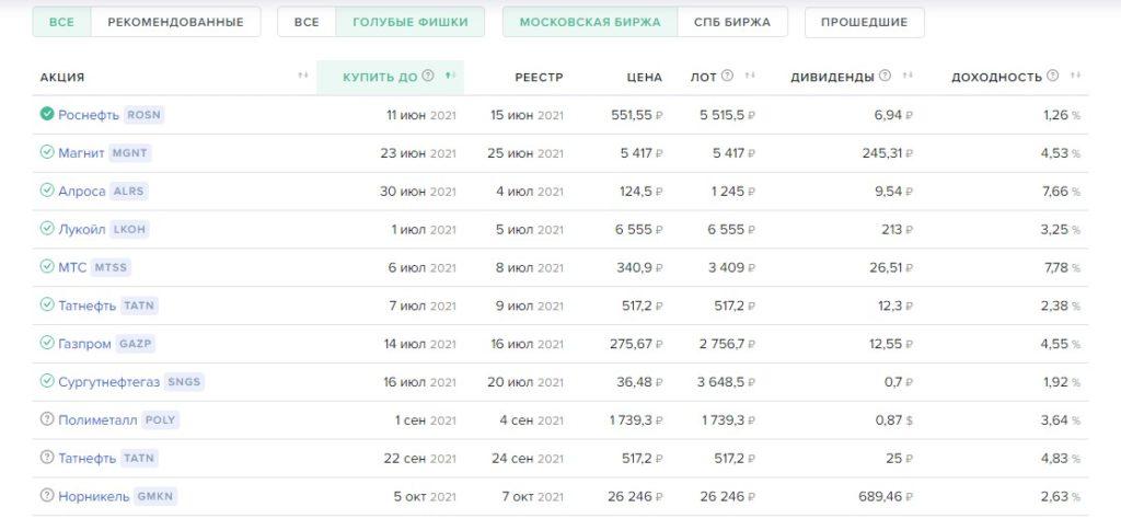 Ближайшие дивиденды российских компаний